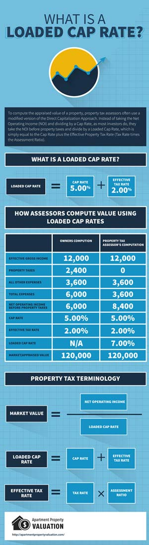Loaded Cap Rate for Apartment Property Taxes